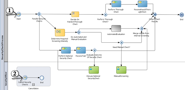 Airport accreditation request handling in a bpmn process oracle image ccuart Images